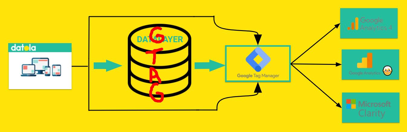 Implementación técnica con GTAG haciendo de puente entre la página y GTM